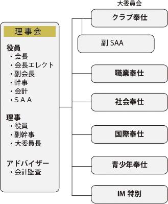 2020-2021年組織図